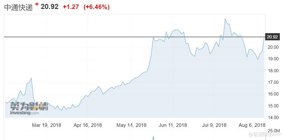 中通快递(ZTO)二季度净利润同比增50%,股价大涨逾6%