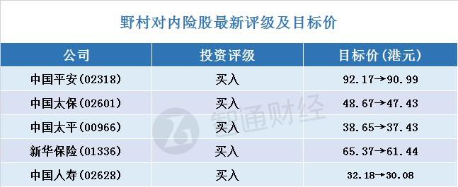 野村对内险股最新评级及目标价(表)