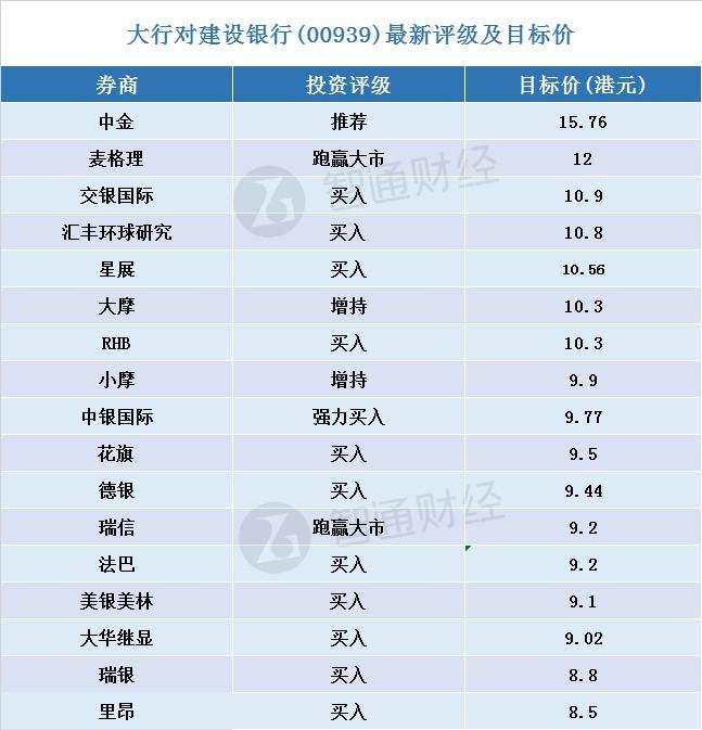 大行对建设银行(00939)投资评级及目标价(表)