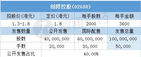 其中,公开配售申购人数13296,一手中签率70.04%,超购倍数99.05倍。