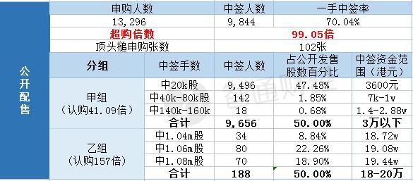 国际配售中签人数约261,超购倍数1.32倍。