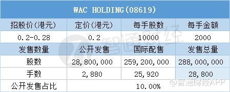 其中,公�_配售申�人��10850,一手中�率20%,超�倍��13.56倍。