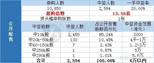 ���H配售中��人��166,超�倍��1.01倍。