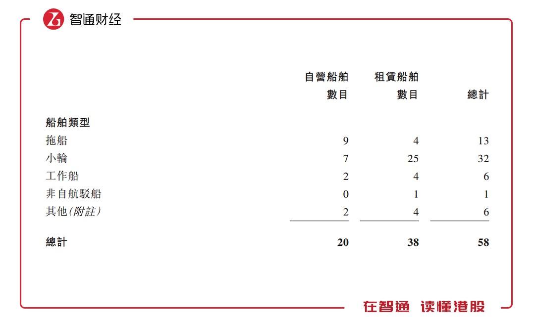 为什么要打新润利海事(02682)?