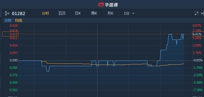 港股异动 尾盘资金快速流入 中国金洋(01282)拉涨6%