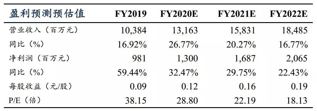波司登(03988)双11数据点评:客群高端化、年轻化 消费潜力持续激发