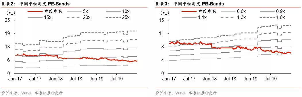 华泰证券:中国中铁(00390)19Q4订单增速达17年以来最高值,明年有望维持高增长