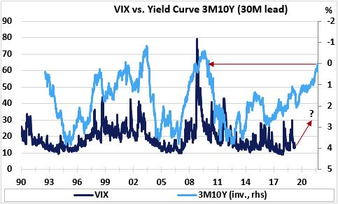 (VIX指数vs 美债3个月10年期收益率曲线,其中,VIX-左坐标轴,收益率曲线-右倒置坐标轴,来源:Economic Perspectives,Eikon Reuters)