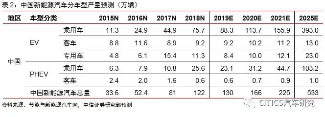 新能源汽车2020年投资策略:国内驱动换挡,海外加速崛起