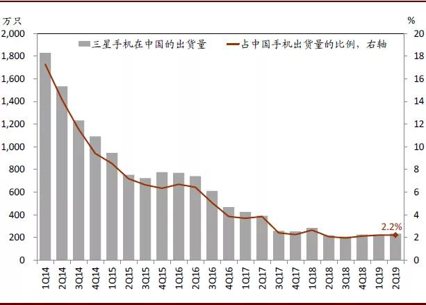中金:三星为什么要关闭中国手机工厂?外资在中国的机会在哪?