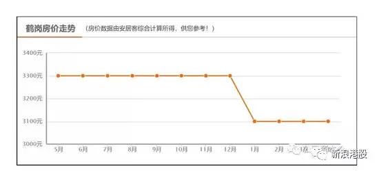 http://www.qwican.com/fangchanshichang/1003428.html
