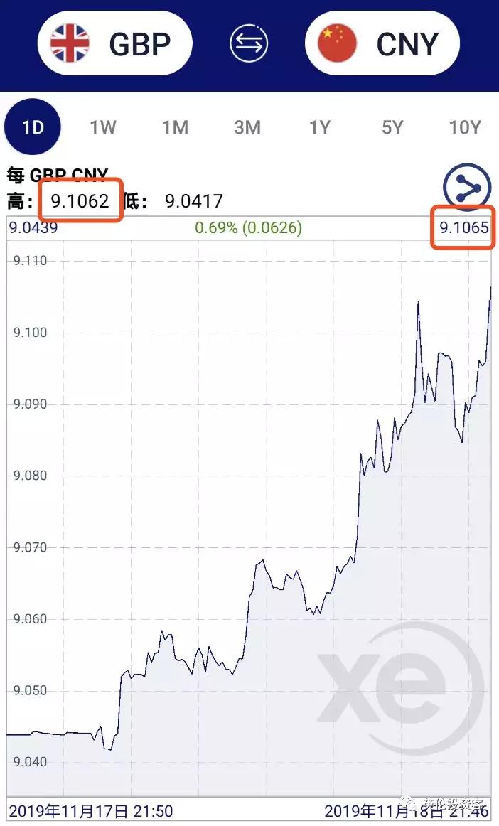 英镑再度飙升,英国协议脱欧胜券在握?