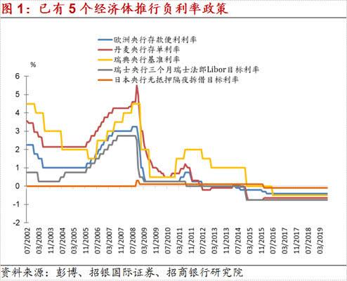"""招商银行首席经济学家 :""""负利率""""政策下的投资策略"""