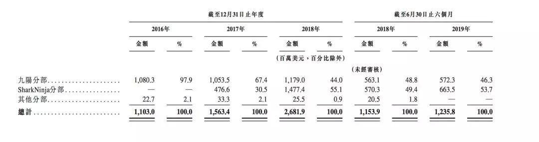 新股消息 | 九阳间接控股股东JS环球生活(01691)计划于下周重启香港IPO