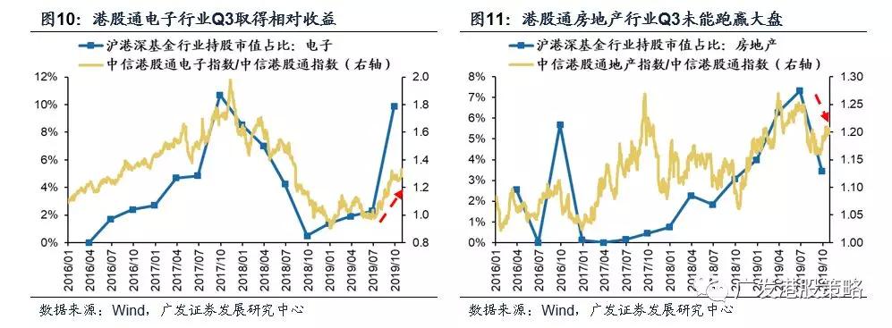 19Q3沪港深基金配置全景图:非银金融仓位最高,电子行业增配幅度最大