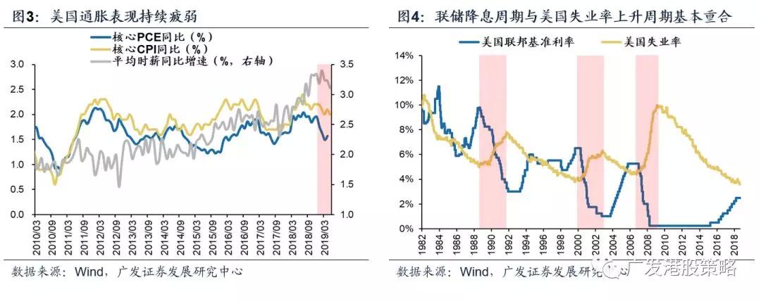 广发:美联储降息如何影响大类资产与港股?