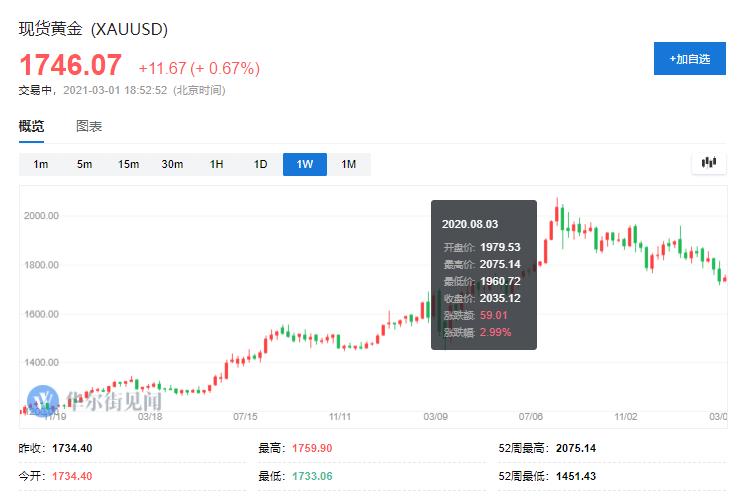 花旗:投资者都去拥抱比特币 金