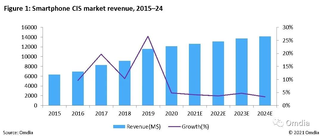 数据显示:2021年全球手机CIS销售额将达12.6亿美元