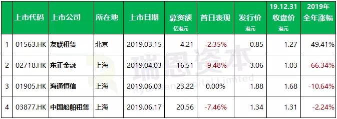融资租赁企业香港IPO盘点:2019上市4家,3家首日跌破发行价,共募资64.5亿港元