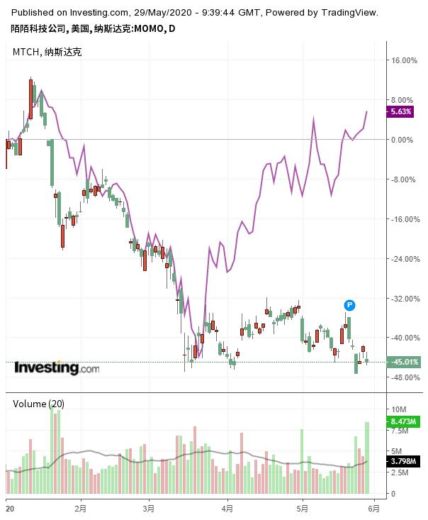 陌陌与Match Group(紫线)股价走势对比