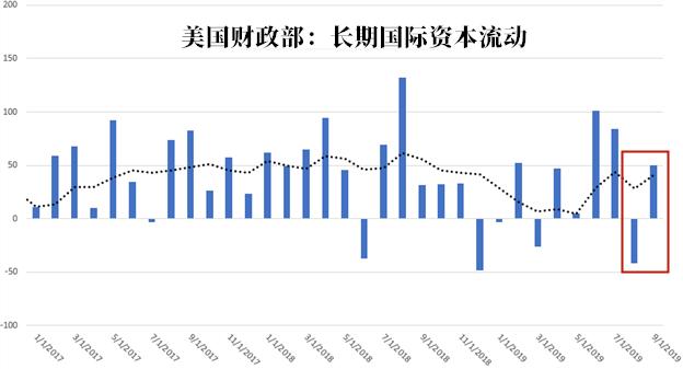 日本蝉联美债最大海外买家 但它也开始抛售了