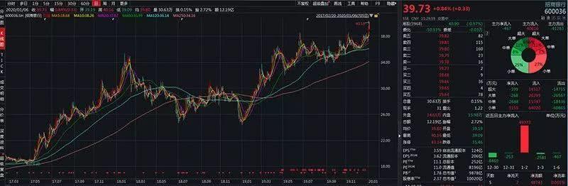 招行(03968)港A股市值均超万亿,