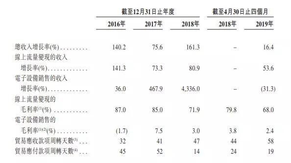 鲁大师赴港IPO:月活下降、盈利放缓、钱途堪忧