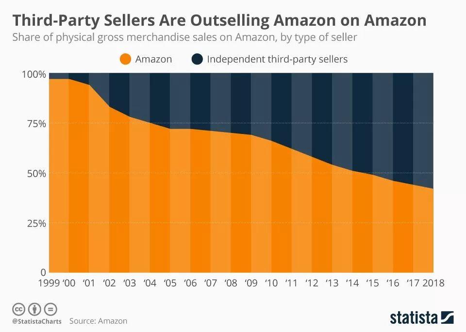 """万亿市值背后的""""护城河"""":Google、苹果、Facebook、亚马逊的商业解读"""