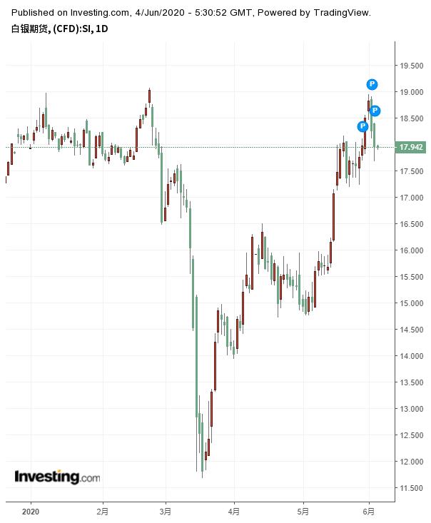 白银期货价格日线图