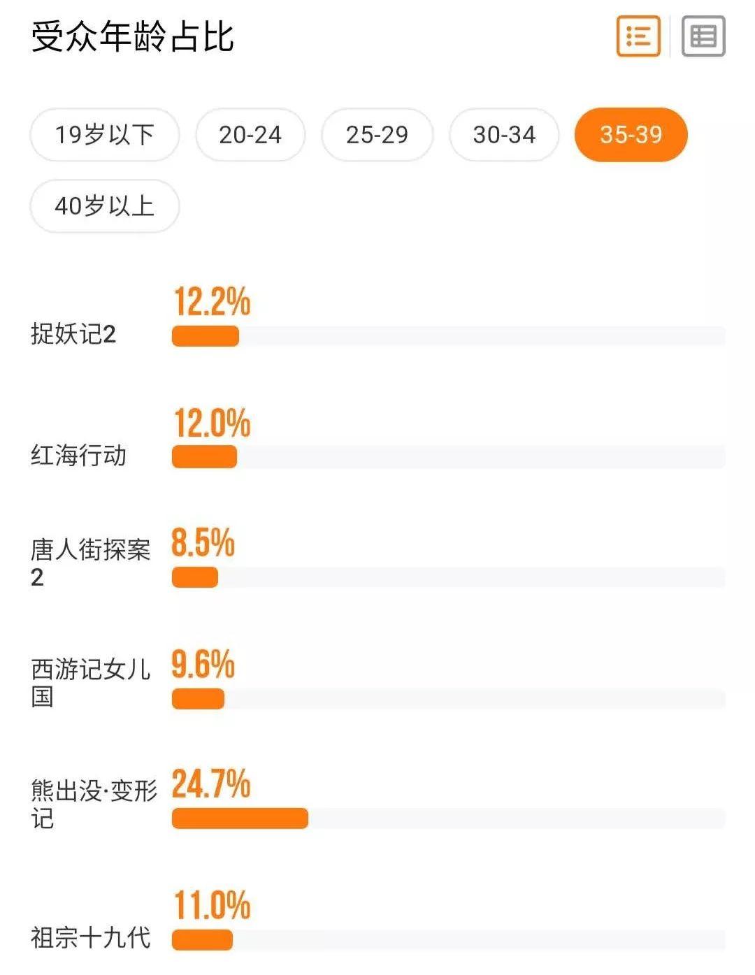 """春节档票房""""虚火"""":女性、工人等观影人群流失,2019将是电影行业最艰巨一年"""