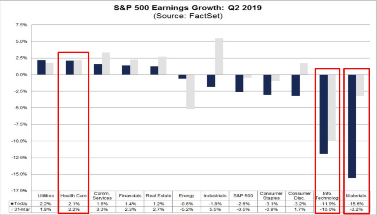 2019年Q2标普500盈利增长