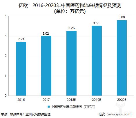 2016-2020年中国医药物流总额情况及预测