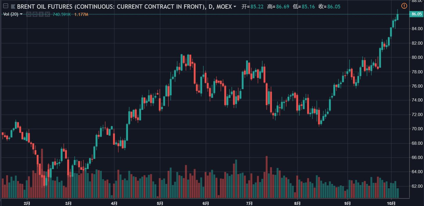 (今年以来布油价格走势,来源于TradingView,点击图片即可轻盈最先营业~)