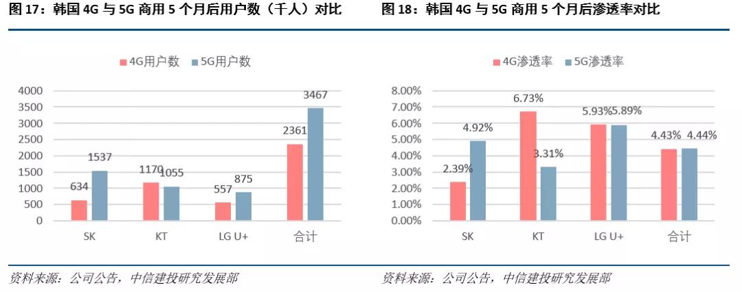 中信建投:温故知新,从4G看5G
