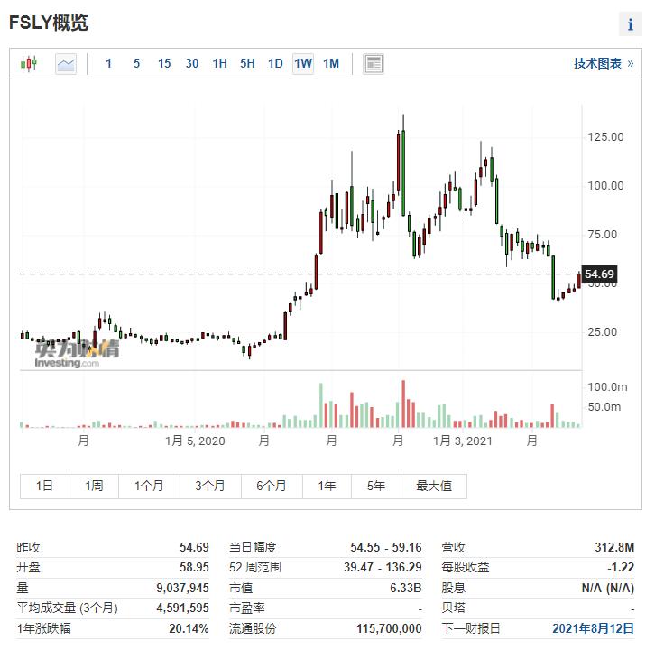(Fastly周线图来自英为财情Investing.com)