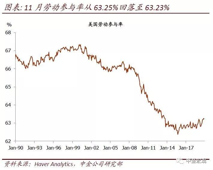 中金点评11月非农数据:预计劳动参与率后续难于上升,反而可能继续下降