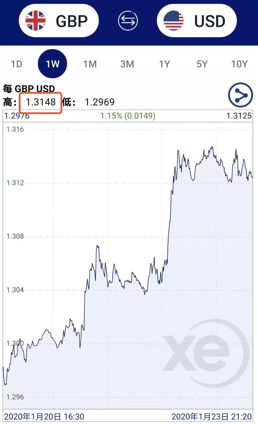 英镑大涨,重回9.1,英国又发生了什么?