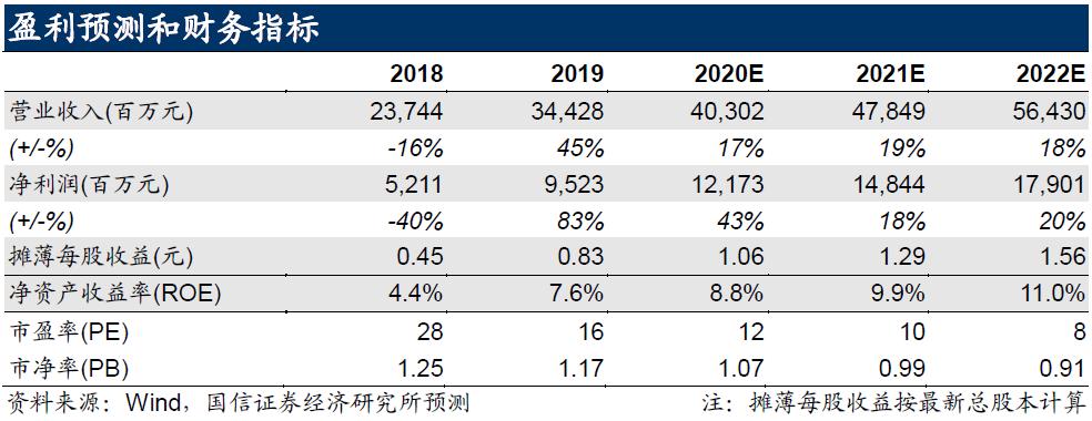 海通证券(06837)年报点评:投资收益业绩亮眼 投行业务稳健增长