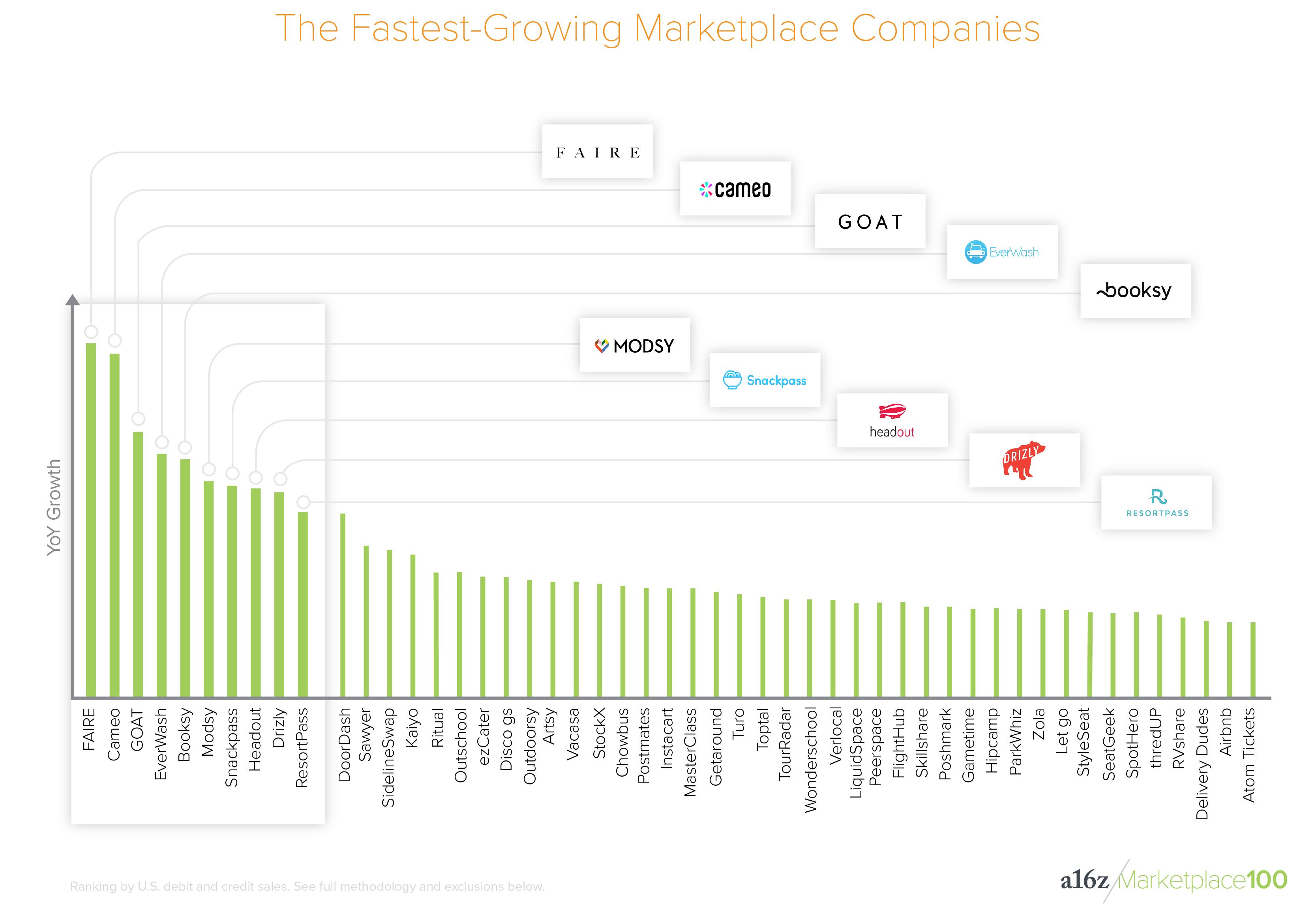 谁占据了76%的交易平台市场?A16Z 公布美国「Marketplace 100」榜单