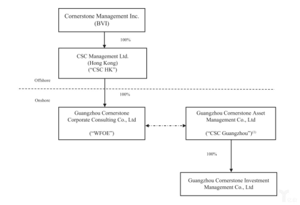 基岩资本股权结构图