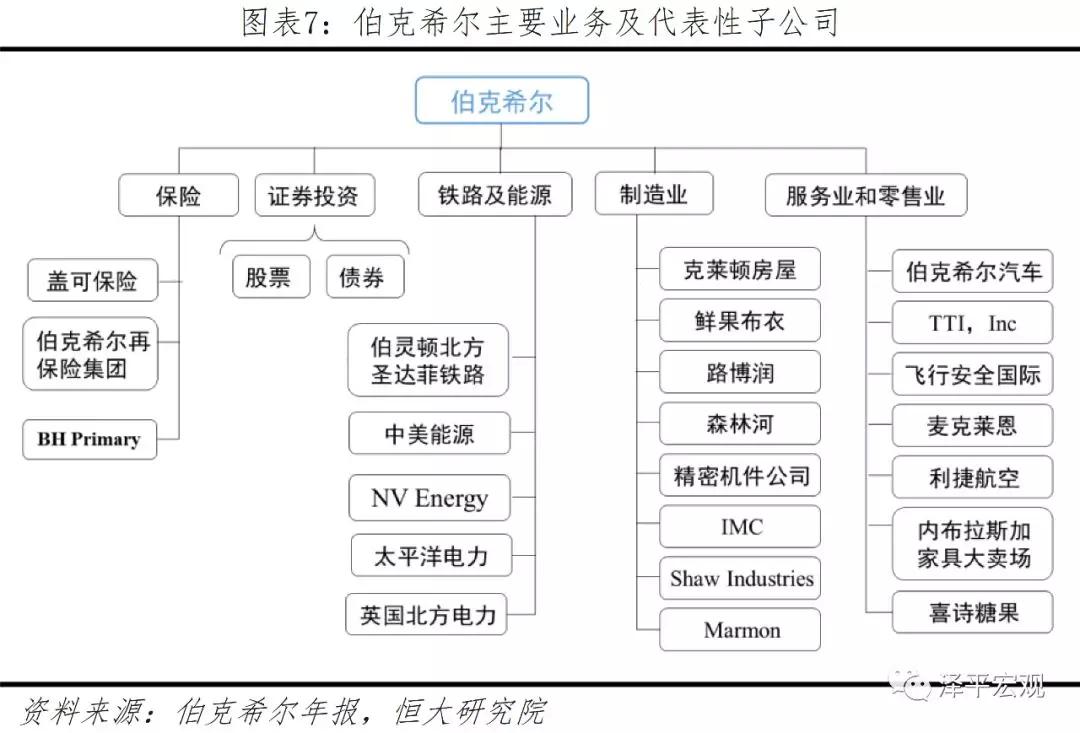 任泽平:巴菲特如何将濒临破产的伯克希尔变成世界顶级投资集团?