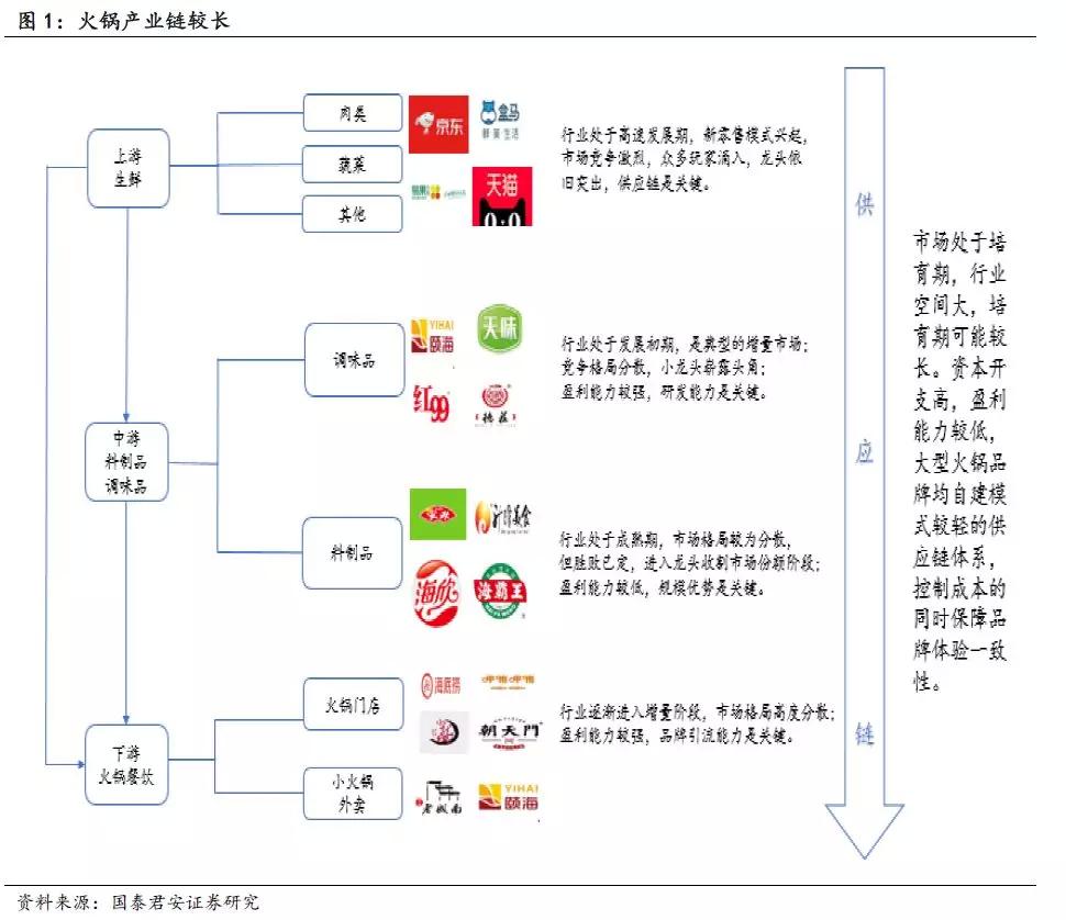 国君:火锅行业龙头前途无量,餐饮供应链万亿市场尚在培育