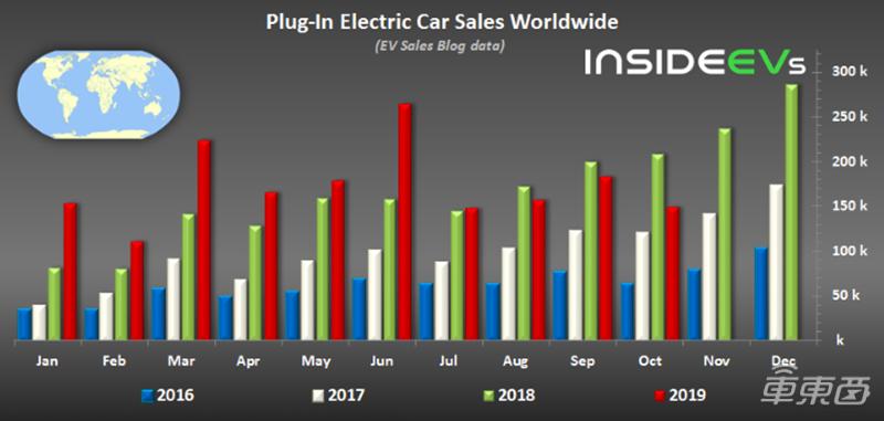 10月全球电动车销量同比下滑28% 特斯拉稳居第一 宝马两款车占据前十