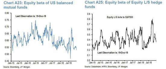 连美股期货的投机性仓位也不例外。