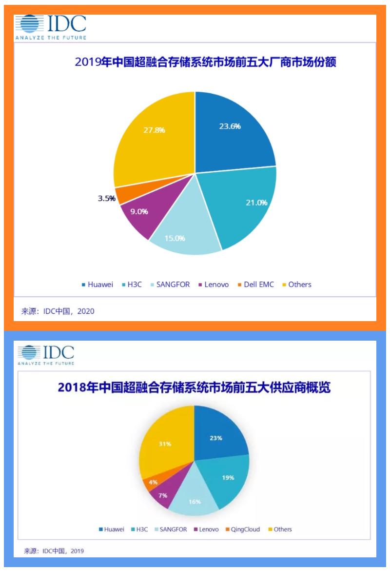 2019年4季度中国HCI(超融合)市场份额:华为23.6%居第一、联想(00992)9%排第四