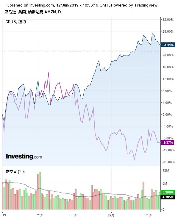 亚马逊与Grubhub股价