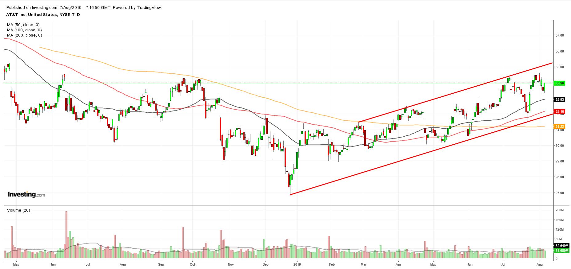 AT&T股价