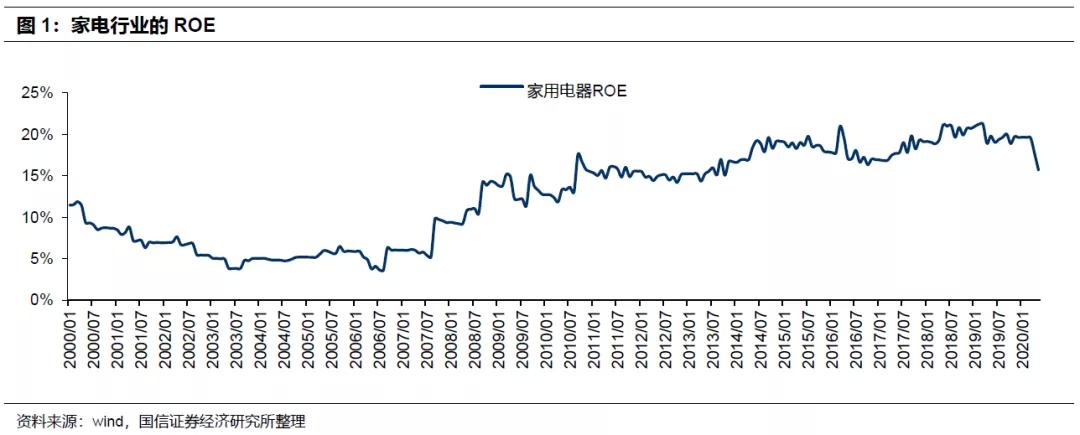 国信证券:家用电器、非银行金融等大多数行业ROE稳定性明显提升