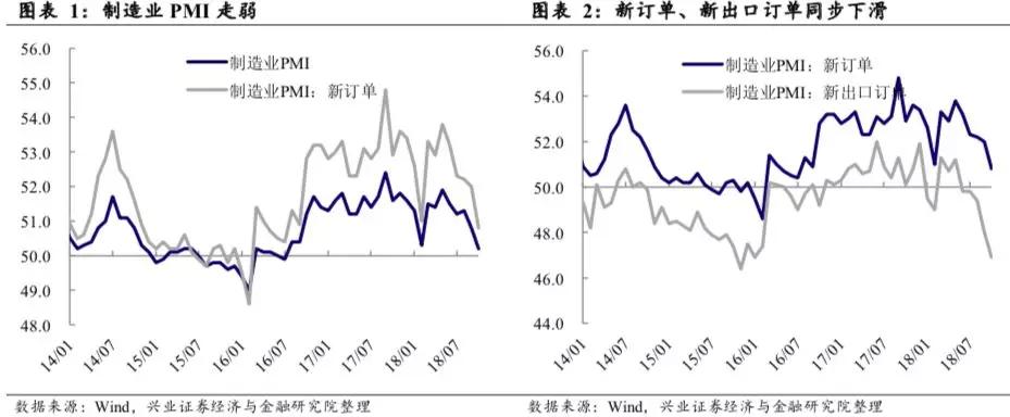 王涵点评10月PMI数据:总需求疲弱,企业分化收敛