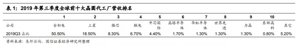 从国家战略角度看半导体制造 中芯国际(00981)和华虹半导体(01347)前景如何?